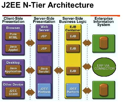 Master of architecture imaginetier architecture cloud for Architecture j2ee